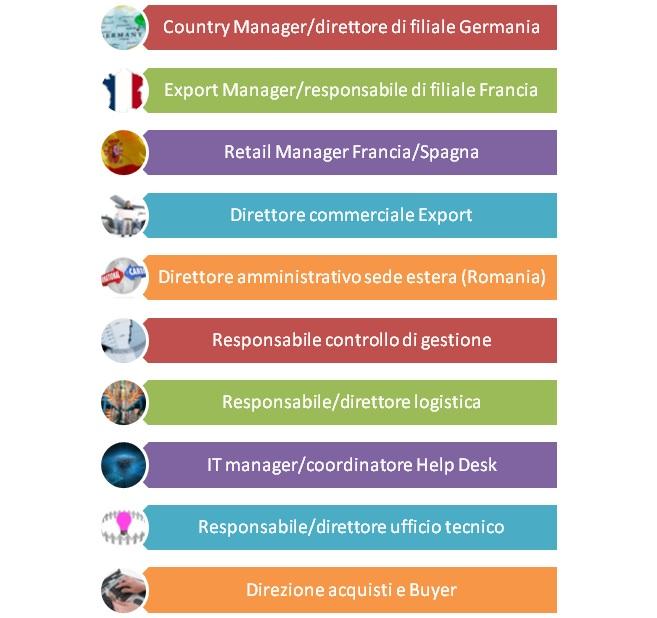 Dieci principali professioni più ricercate nel 2015