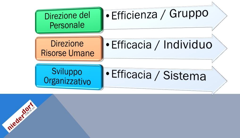 evoluzione HR