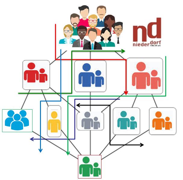 project management strumenti