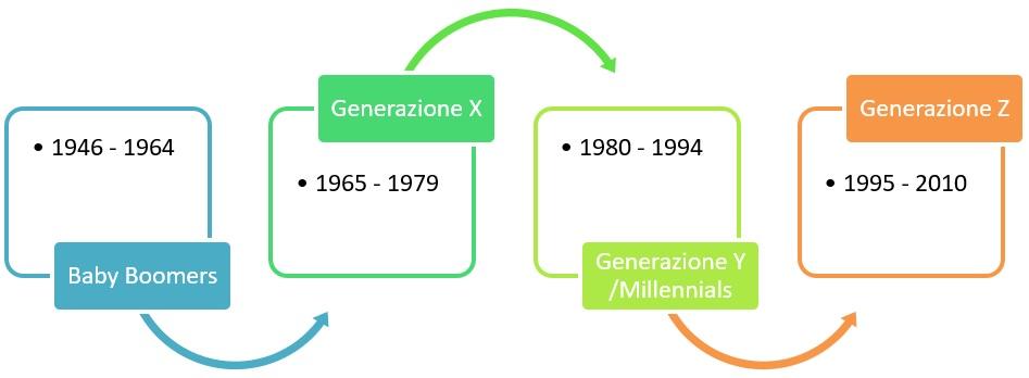 generazioni e lavoro